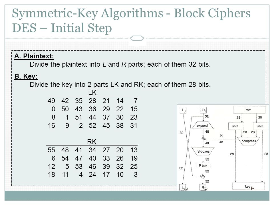 Symmetric-Key Algorithms - Block Ciphers DES – Initial Step A.