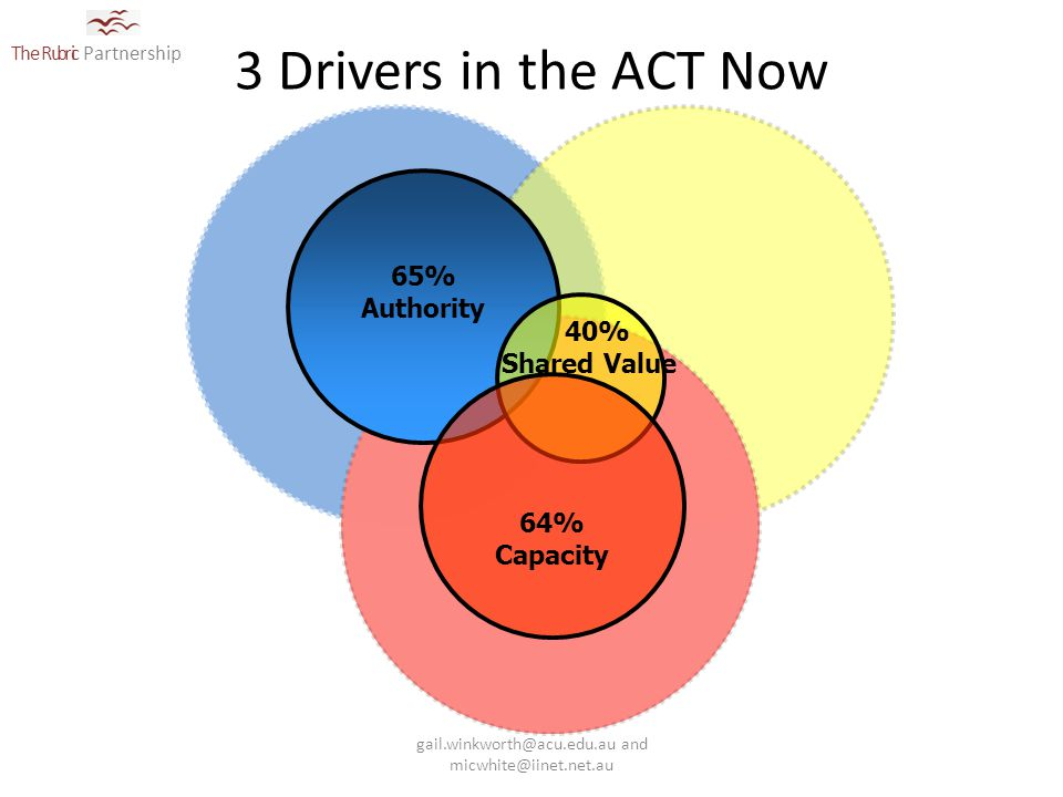 The Rubric Partnership 3 Drivers in the ACT Now 65% Authority 40% Shared Value 64% Capacity gail.winkworth@acu.edu.au and micwhite@iinet.net.au