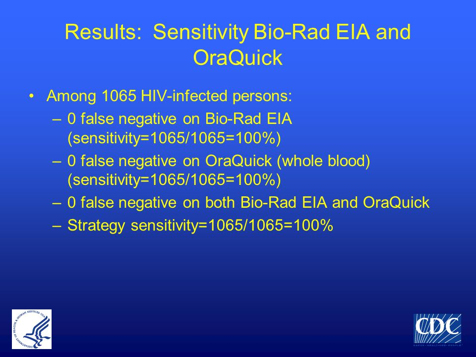 Results: Sensitivity Bio-Rad EIA and OraQuick Among 1065 HIV-infected persons: –0 false negative on Bio-Rad EIA (sensitivity=1065/1065=100%) –0 false negative on OraQuick (whole blood) (sensitivity=1065/1065=100%) –0 false negative on both Bio-Rad EIA and OraQuick –Strategy sensitivity=1065/1065=100%