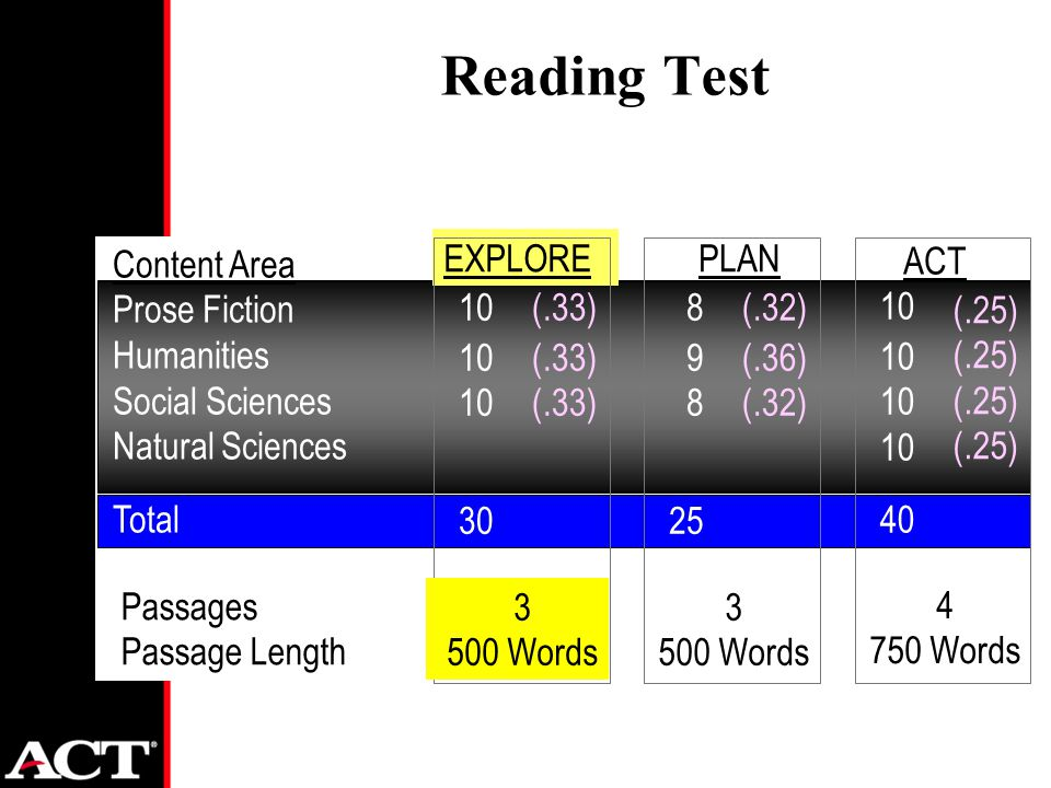 Content Area Prose Fiction Humanities Social Sciences Natural Sciences Total Reading Test Passages Passage Length EXPLORE 10 30 (.33) 3 500 Words PLAN 8 9 8 25 (.32) (.36) (.32) 3 500 Words 10 40 (.25) ACT 4 750 Words
