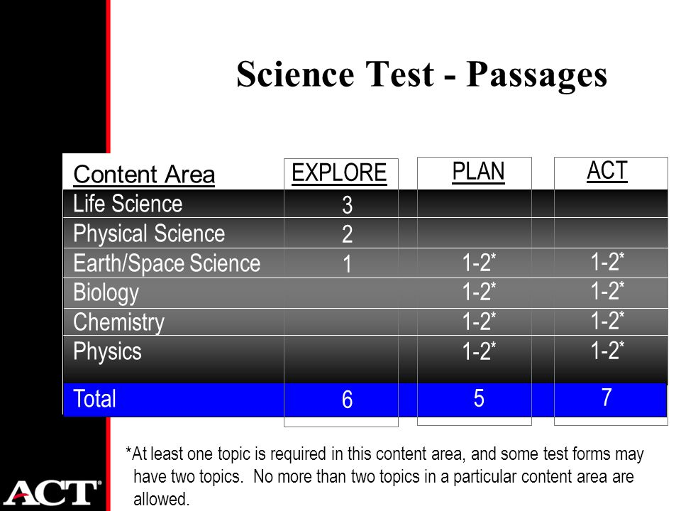 Content Area Life Science Physical Science Earth/Space Science Biology Chemistry Physics Total EXPLORE 3 2 1 6 PLAN 1-2 * 5 ACT 1-2 * 7 Science Test - Passages *At least one topic is required in this content area, and some test forms may have two topics.
