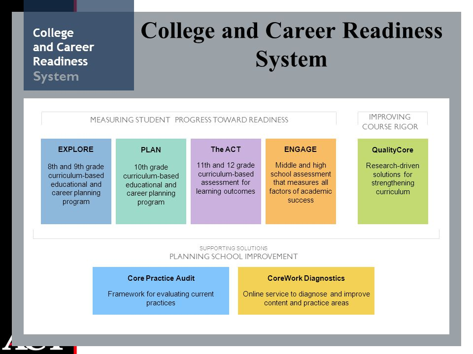 College and Career Readiness System MEASURING STUDENT PROGRESS TOWARD READINESS IMPROVING COURSE RIGOR SUPPORTING SOLUTIONS PLANNING SCHOOL IMPROVEMENT EXPLORE 8th and 9th grade curriculum-based educational and career planning program PLAN 10th grade curriculum-based educational and career planning program The ACT 11th and 12 grade curriculum-based assessment for learning outcomes ENGAGE Middle and high school assessment that measures all factors of academic success QualityCore Research-driven solutions for strengthening curriculum CoreWork Diagnostics Online service to diagnose and improve content and practice areas Core Practice Audit Framework for evaluating current practices