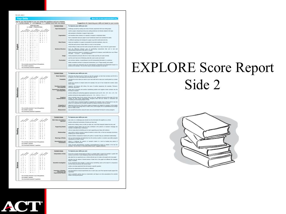 EXPLORE Score Report Side 2