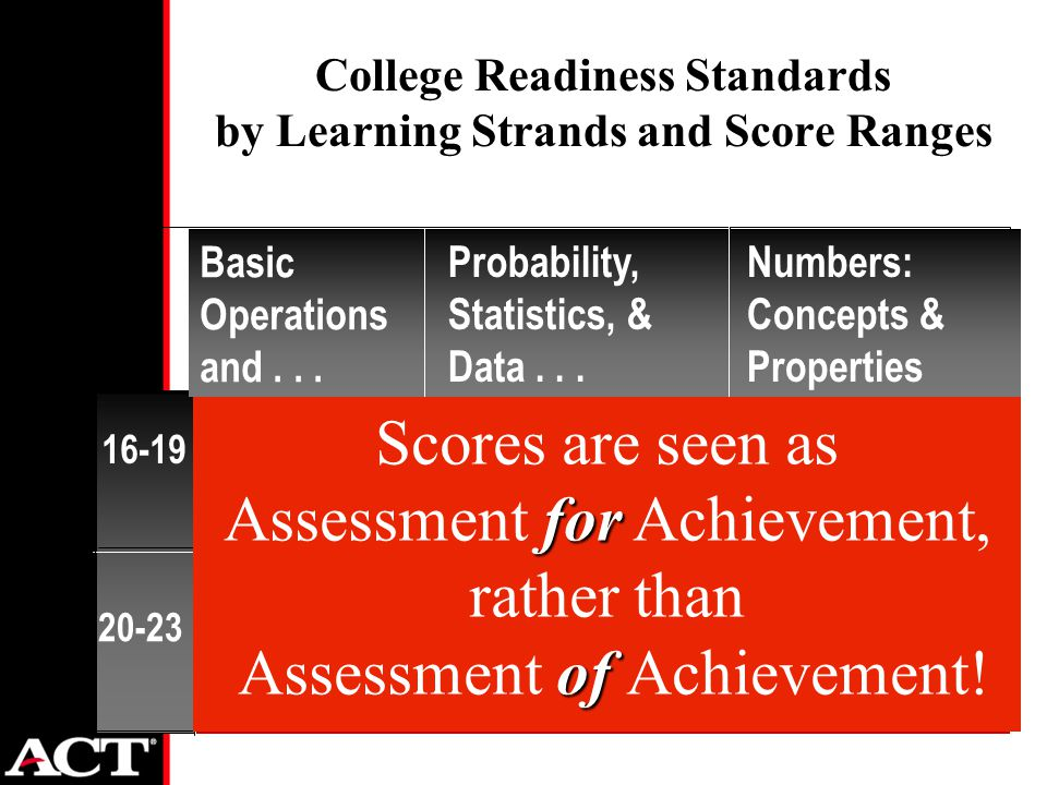 College Readiness Standards by Learning Strands and Score Ranges Standards: 16-19 20-23 ideas for progress Basic Operations and...