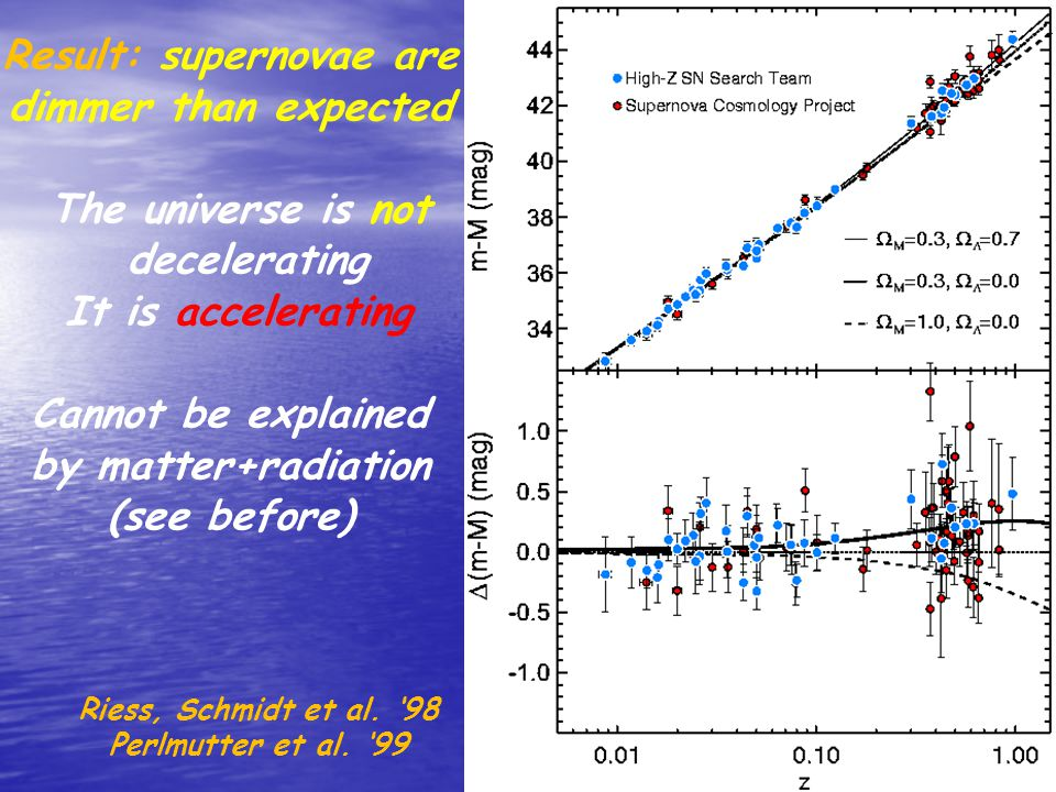 Result: supernovae are dimmer than expected The universe is not decelerating It is accelerating Cannot be explained by matter+radiation (see before) Riess, Schmidt et al.