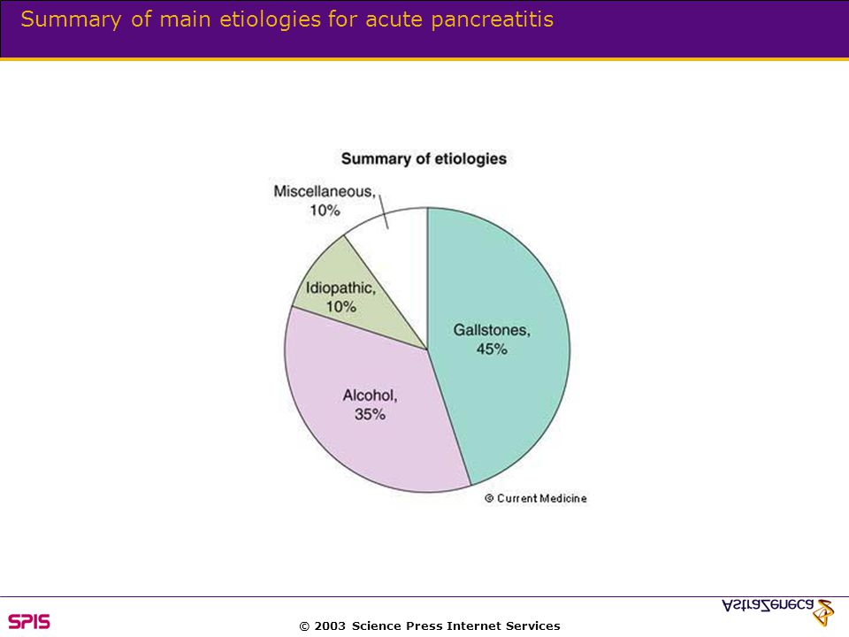 © 2003 Science Press Internet Services Summary of main etiologies for acute pancreatitis