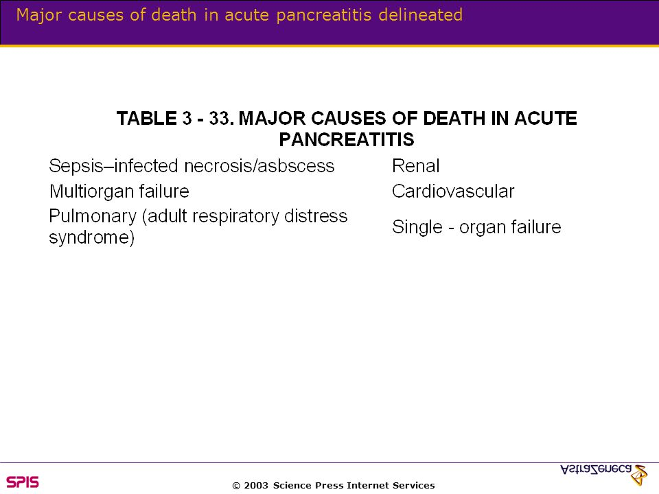 © 2003 Science Press Internet Services Major causes of death in acute pancreatitis delineated