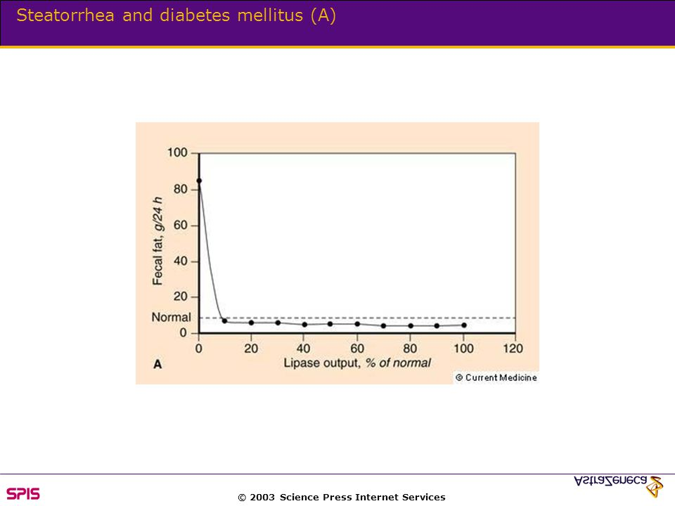 © 2003 Science Press Internet Services Steatorrhea and diabetes mellitus (A)