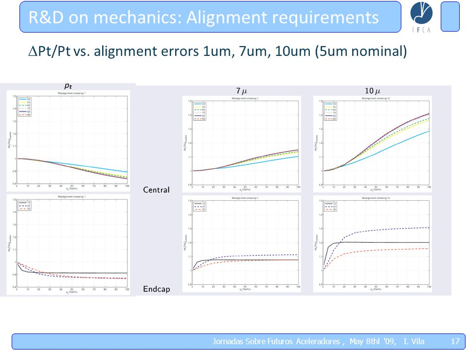 R&D on mechanics: Alignment requirements 17 Jornadas Sobre Futuros Aceleradores, May 8thl 09, I.