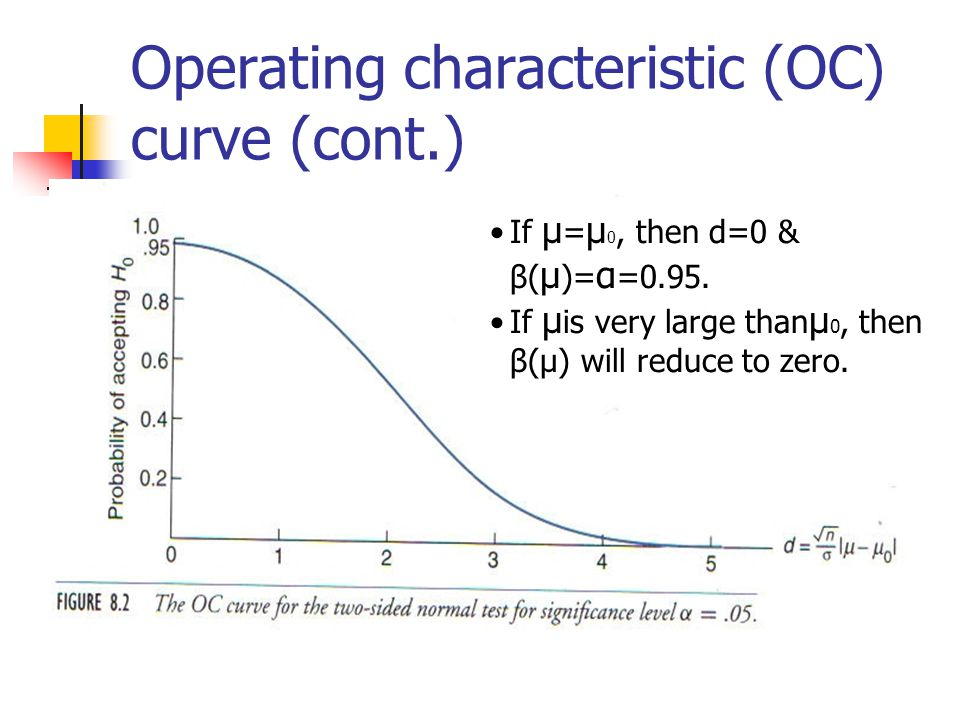 Operating characteristic (OC) curve (cont.) If μ = μ 0, then d=0 & β( μ )= α =0.95.