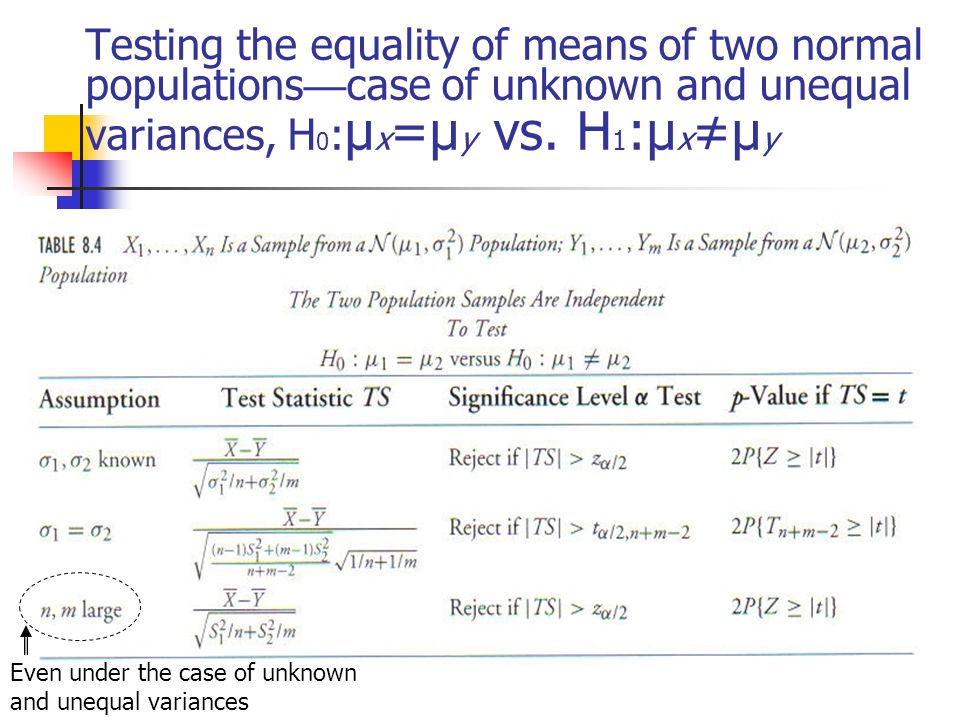 Testing the equality of means of two normal populations — case of unknown and unequal variances, H 0 : μ x =μ y vs.