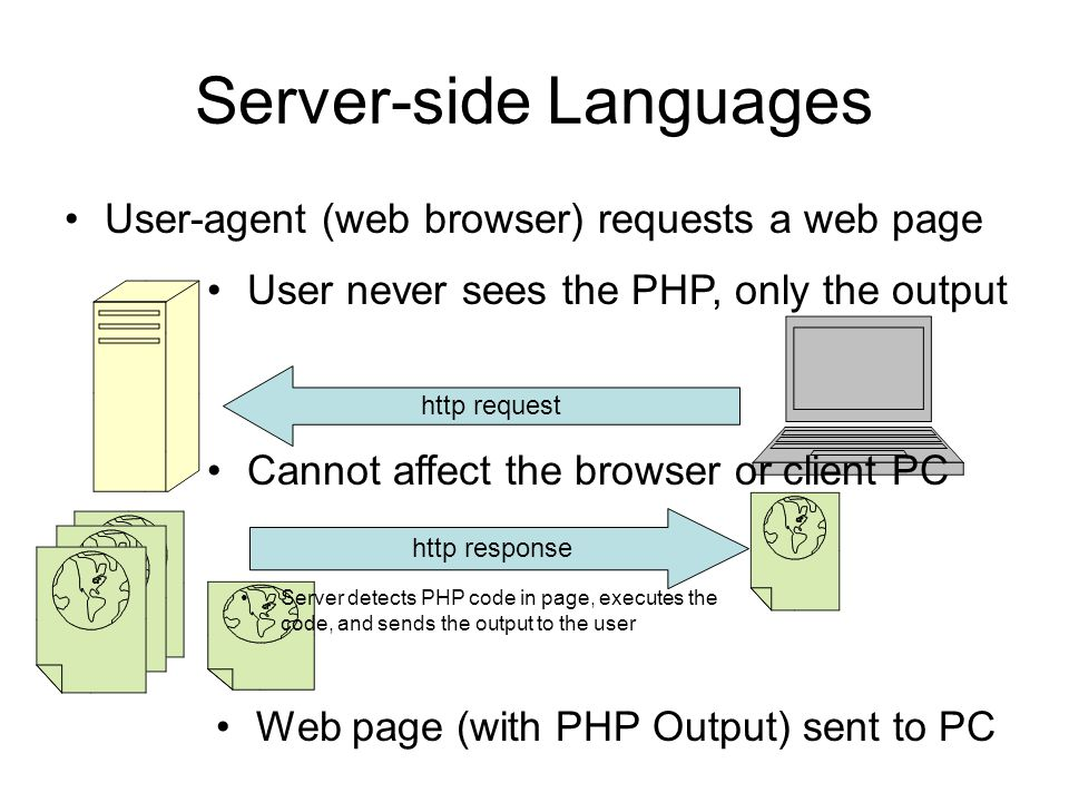 Server-side Languages User-agent (web browser) requests a web page http request Server detects PHP code in page, executes the code, and sends the output to the user http response Web page (with PHP Output) sent to PC User never sees the PHP, only the output Cannot affect the browser or client PC