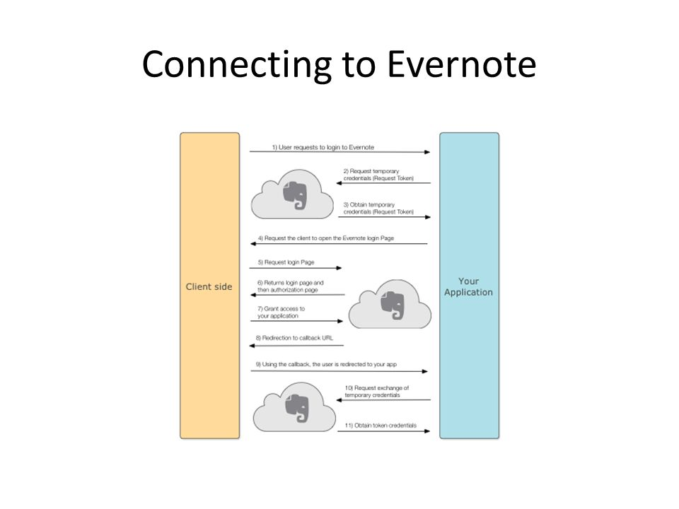 Using Evernote and Google Docs in your web or mobile