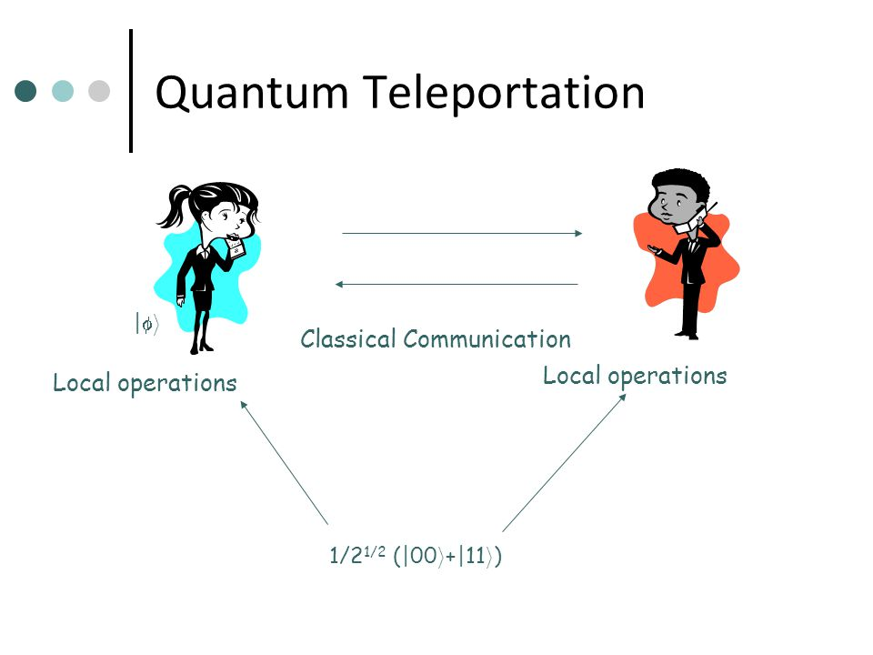 Quantum Teleportation |i|i Classical Communication 1/2 1/2 (|00 i +|11 i ) Local operations