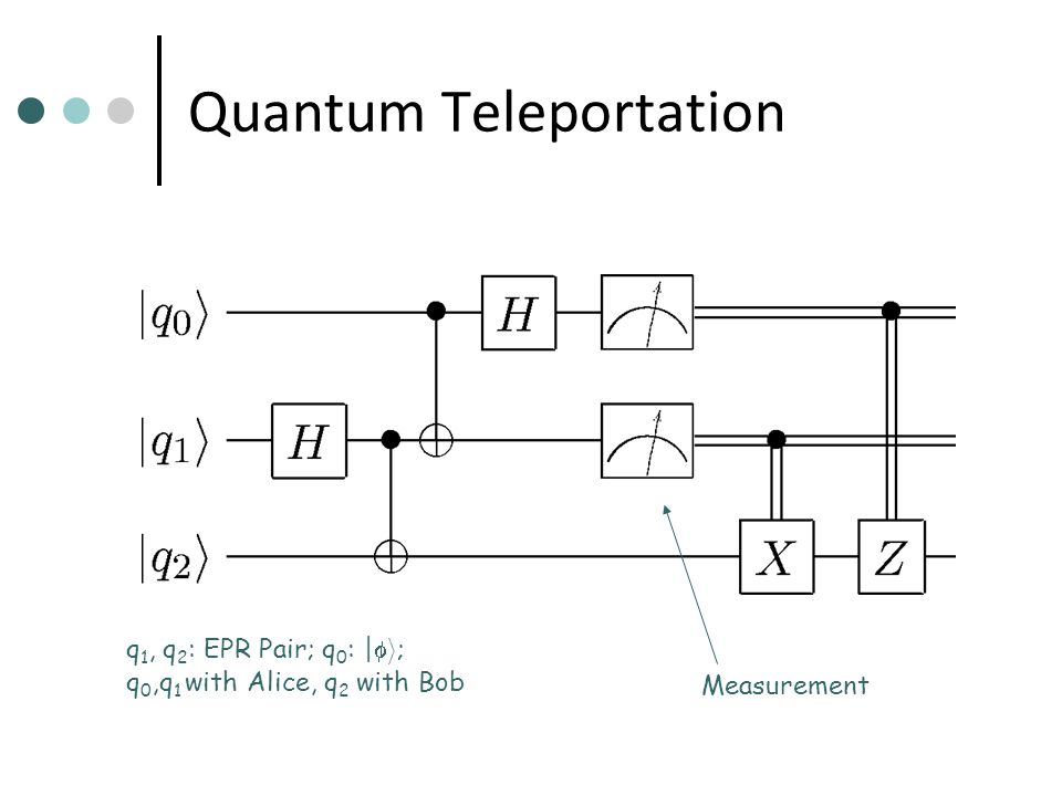 Quantum Teleportation q 1, q 2 : EPR Pair; q 0 : |  i ; q 0,q 1 with Alice, q 2 with Bob Measurement