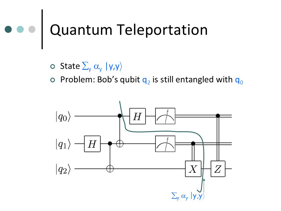 Quantum Teleportation State  y  y |y,y i Problem: Bob's qubit q 2 is still entangled with q 0  y  y |y,y i