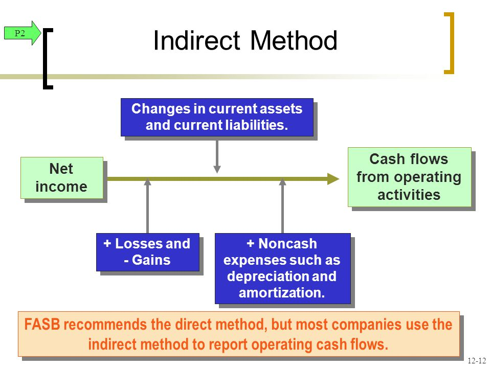 Net income Cash flows from operating activities FASB recommends the direct method, but most companies use the indirect method to report operating cash flows.