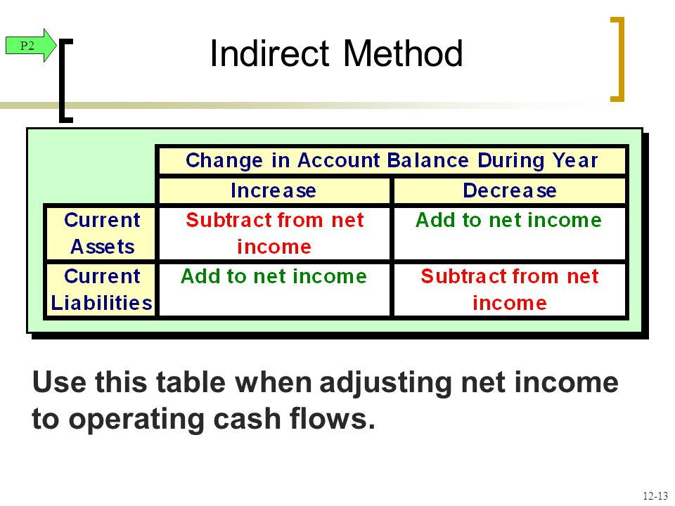 Use this table when adjusting net income to operating cash flows. Indirect Method P
