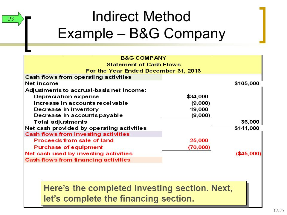 Here's the completed investing section. Next, let's complete the financing section.