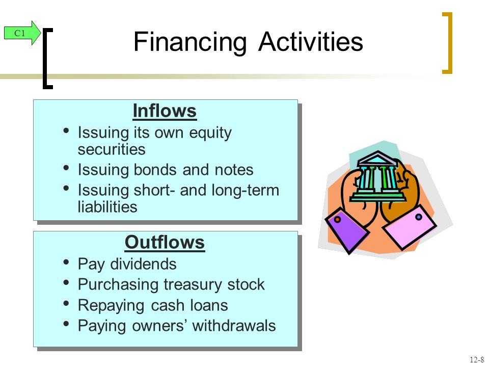 Outflows Pay dividends Purchasing treasury stock Repaying cash loans Paying owners' withdrawals Outflows Pay dividends Purchasing treasury stock Repaying cash loans Paying owners' withdrawals Inflows Issuing its own equity securities Issuing bonds and notes Issuing short- and long-term liabilities Inflows Issuing its own equity securities Issuing bonds and notes Issuing short- and long-term liabilities Financing Activities C1 12-8