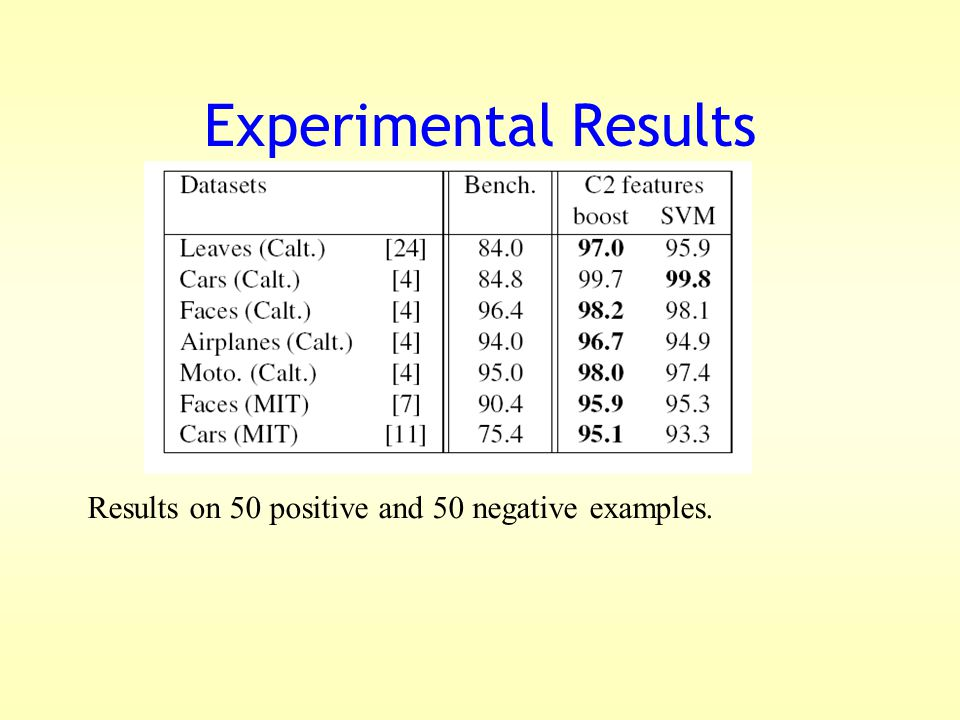 Experimental Results Results on 50 positive and 50 negative examples.