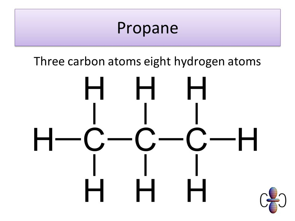 Propane Three carbon atoms eight hydrogen atoms