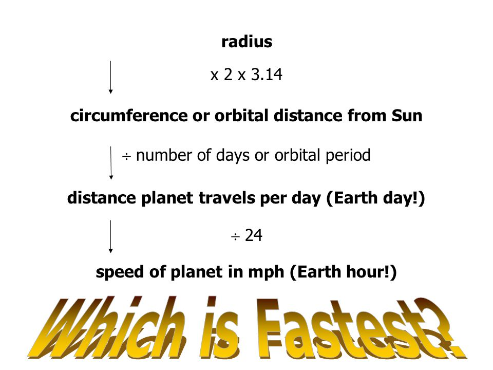 radius x 2 x 3.14 circumference or orbital distance from Sun  number of days or orbital period distance planet travels per day (Earth day!)  24 speed of planet in mph (Earth hour!)