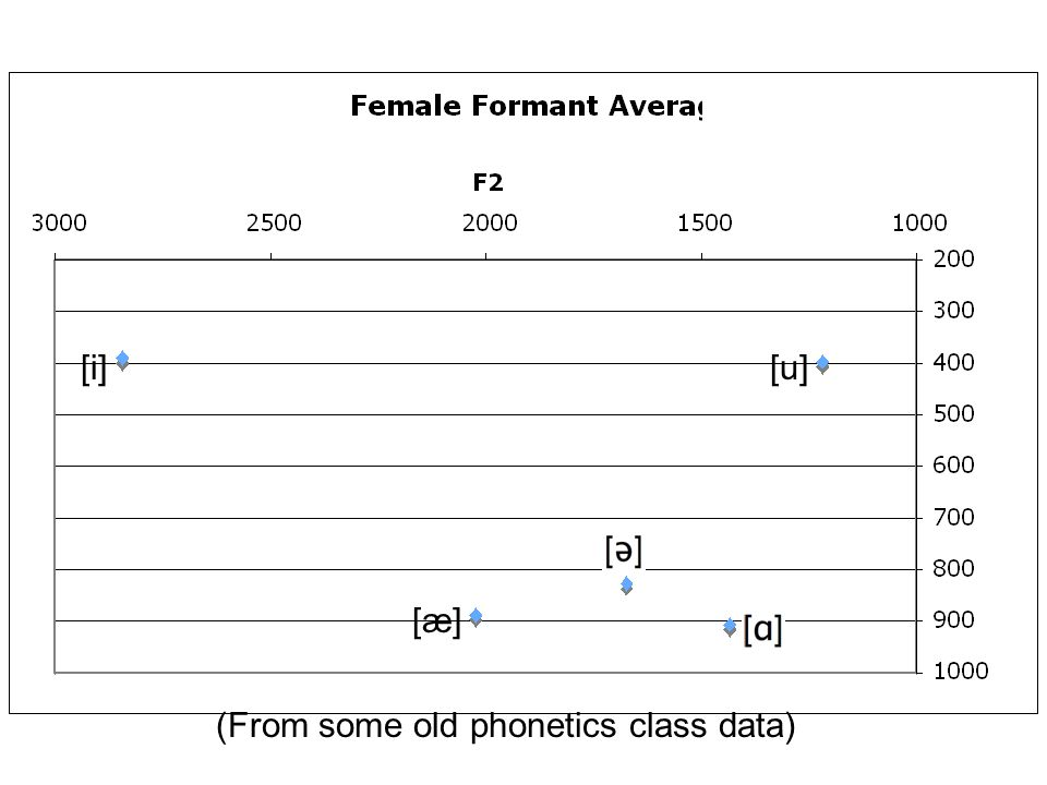 [i] [u] [æ] (From some old phonetics class data)