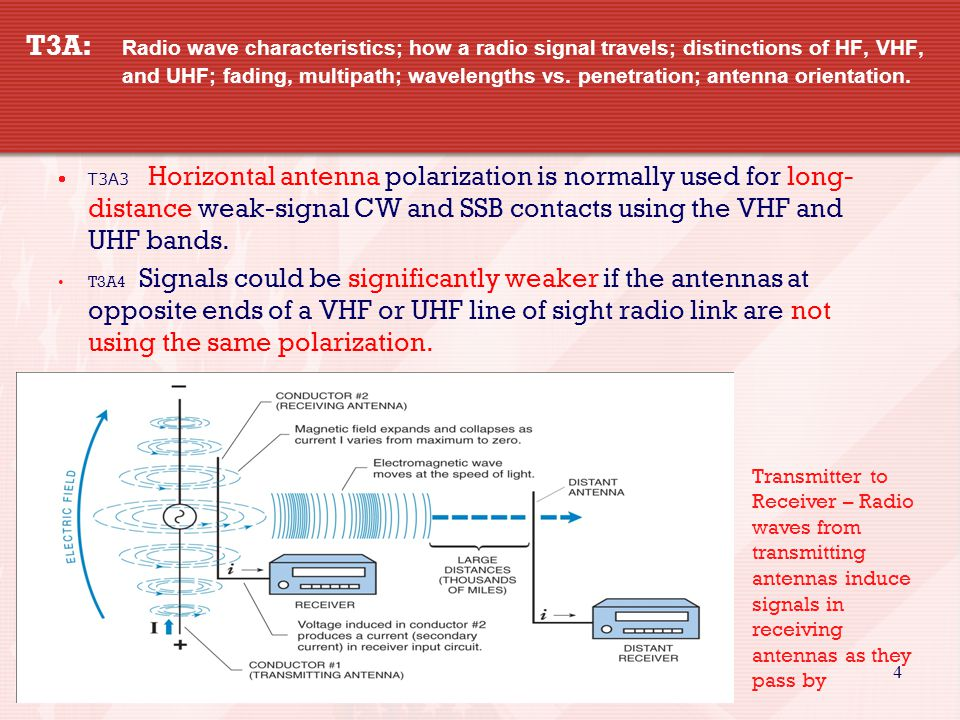 4 T3A: Radio wave characteristics; how a radio signal travels; distinctions of HF, VHF, and UHF; fading, multipath; wavelengths vs.