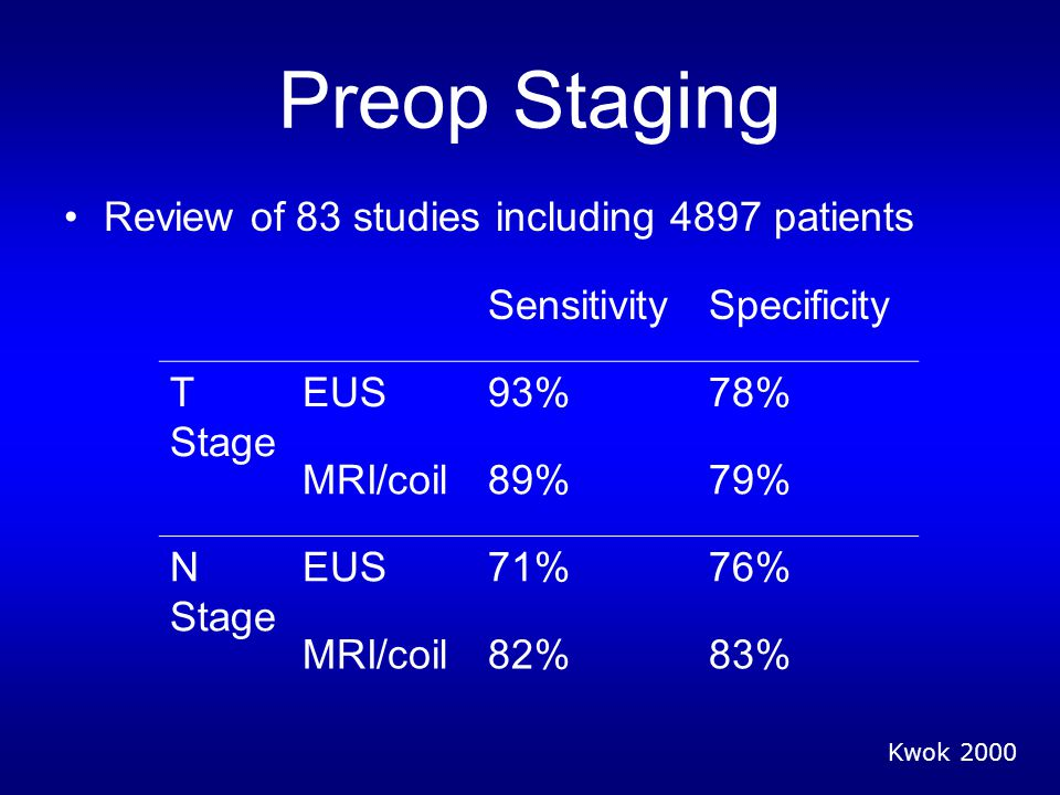 Preop Staging Review of 83 studies including 4897 patients Kwok 2000 SensitivitySpecificity T Stage EUS93%78% MRI/coil89%79% N Stage EUS71%76% MRI/coil82%83%