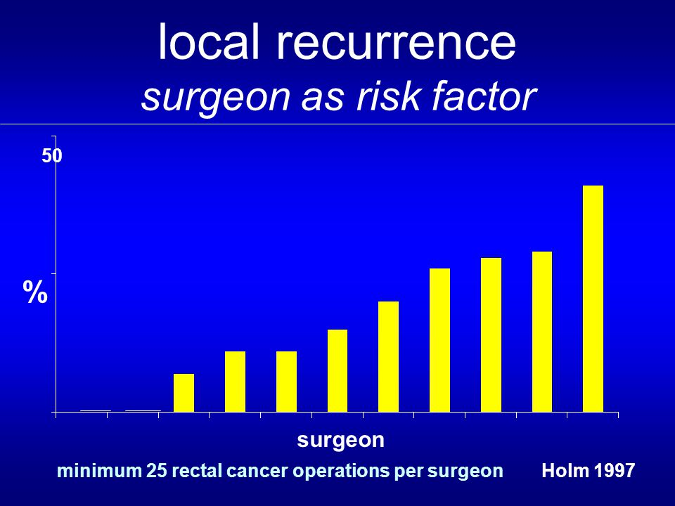 local recurrence surgeon as risk factor surgeon 50 % minimum 25 rectal cancer operations per surgeonHolm 1997