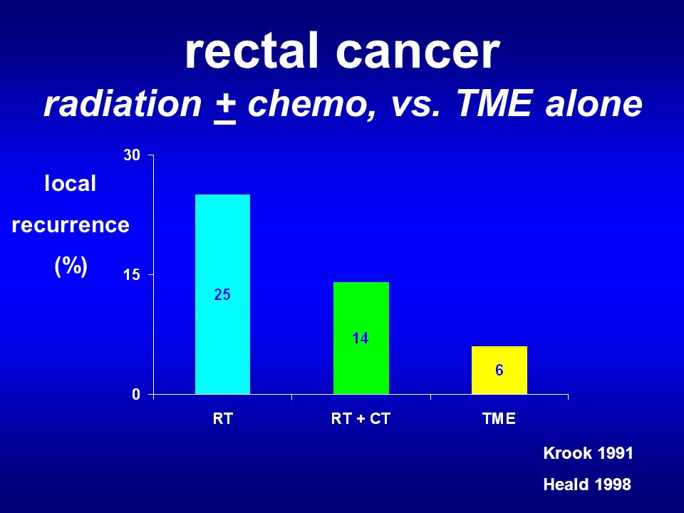 rectal cancer radiation + chemo, vs. TME alone local recurrence (%) Krook 1991 Heald 1998