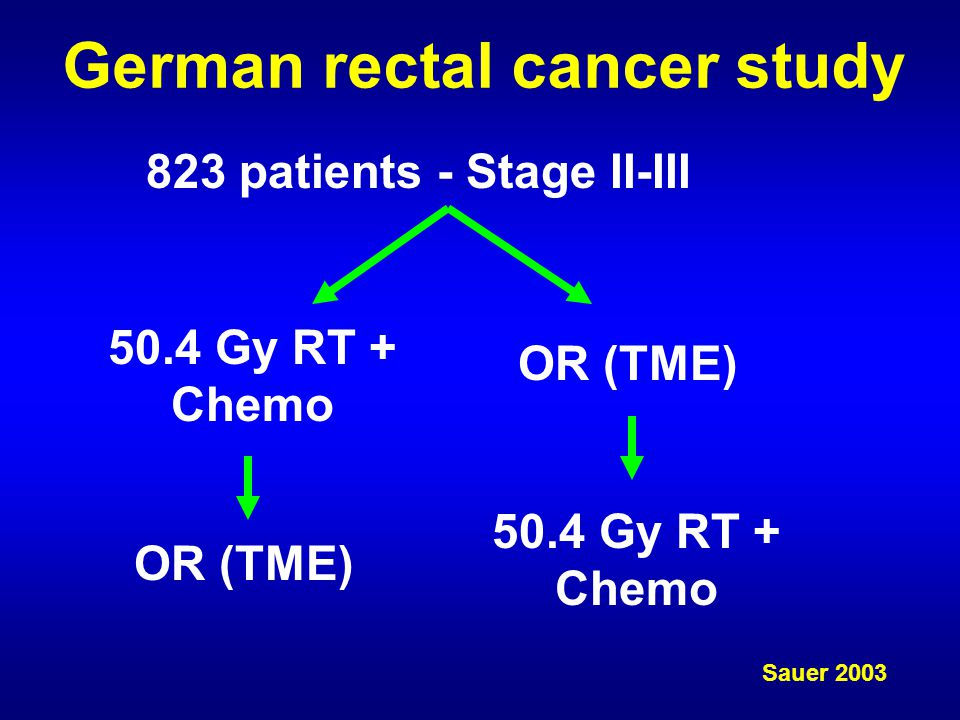 German rectal cancer study 823 patients - Stage II-III 50.4 Gy RT + Chemo OR (TME) 50.4 Gy RT + Chemo OR (TME) Sauer 2003