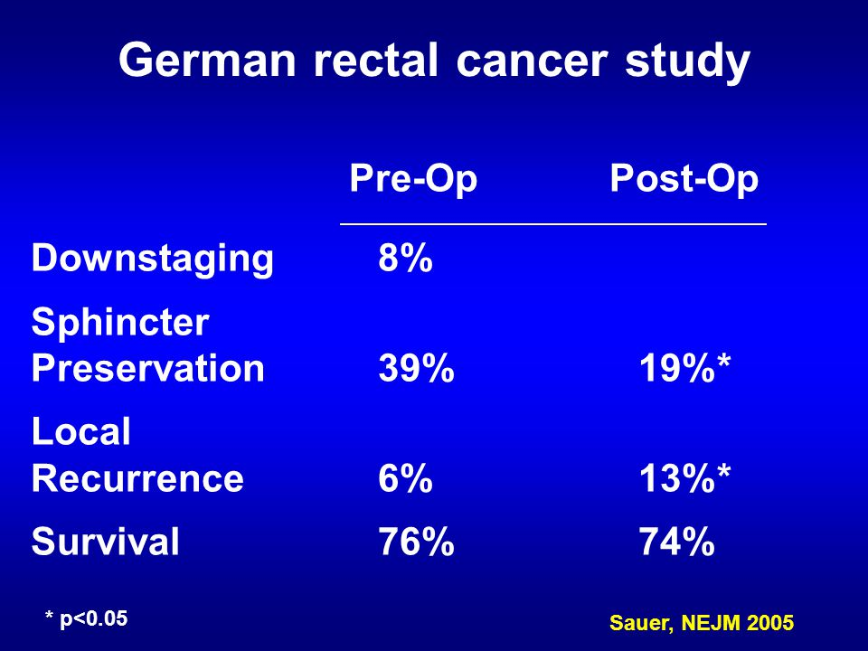 Downstaging8% Sphincter Preservation39%19%* Local Recurrence6%13%* Survival76%74% German rectal cancer study Sauer, NEJM 2005 Pre-OpPost-Op * p<0.05