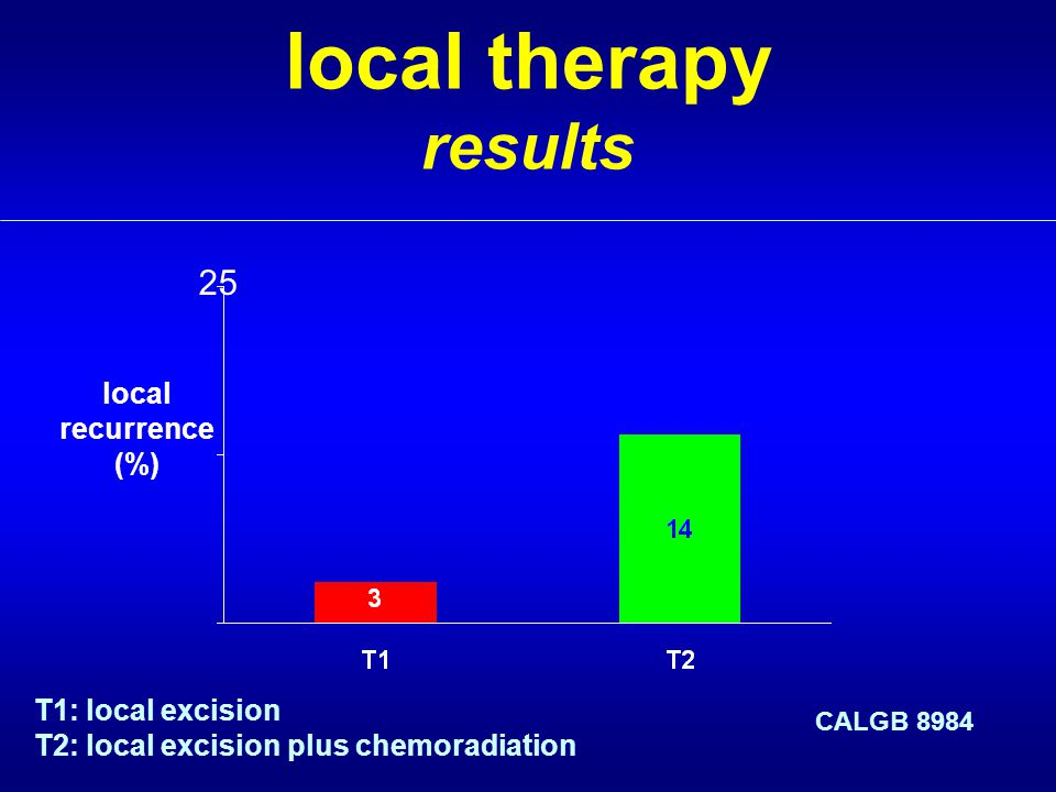 local therapy results 25 local recurrence (%) CALGB 8984 T1: local excision T2: local excision plus chemoradiation