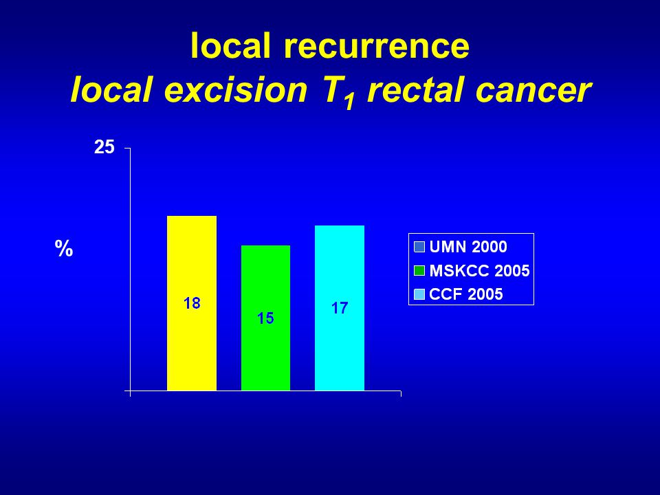local recurrence local excision T 1 rectal cancer 25 %