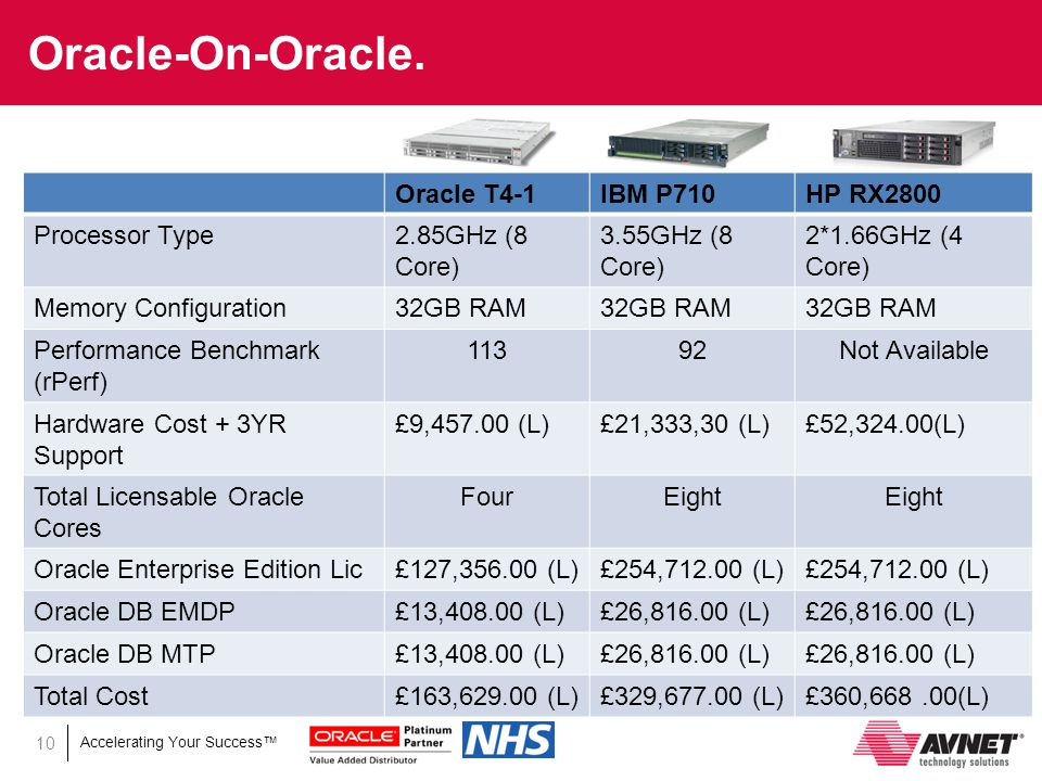 Accelerating Your Success™ Oracle on Oracle for NHS ppt download