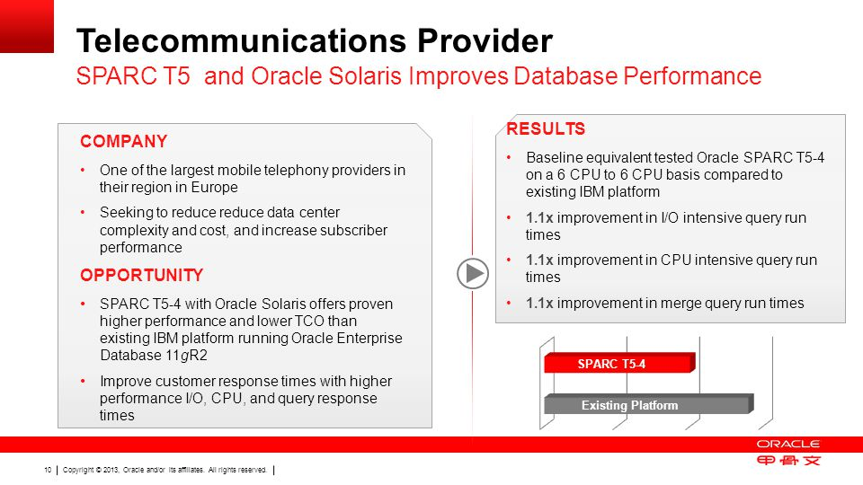 Copyright © 2013, Oracle and/or its affiliates  All rights
