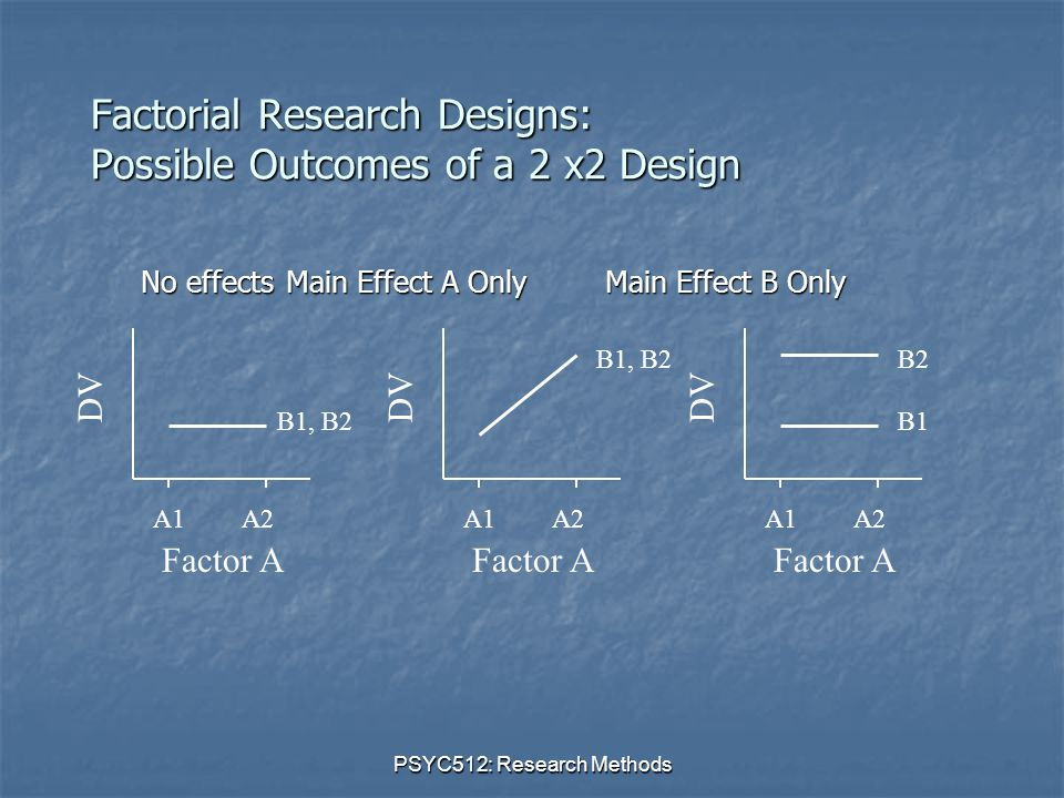 PSYC512: Research Methods Factorial Research Designs: Possible Outcomes of a 2 x2 Design DV Factor A A1A2 B1, B2 DV Factor A A1A2 B1, B2 DV Factor A A1A2 B2 No effects Main Effect A Only Main Effect B Only No effects Main Effect A Only Main Effect B Only B1