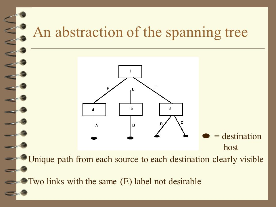 An abstraction of the spanning tree Unique path from each source to each destination clearly visible Two links with the same (E) label not desirable = destination host