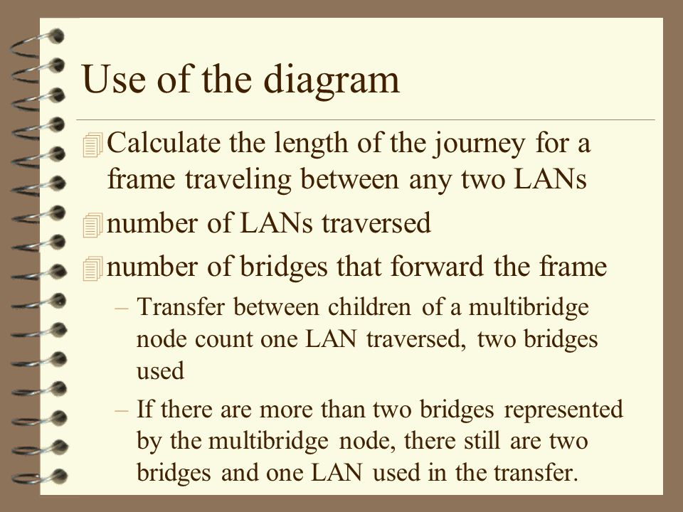 Use of the diagram 4 Calculate the length of the journey for a frame traveling between any two LANs 4 number of LANs traversed 4 number of bridges that forward the frame –Transfer between children of a multibridge node count one LAN traversed, two bridges used –If there are more than two bridges represented by the multibridge node, there still are two bridges and one LAN used in the transfer.