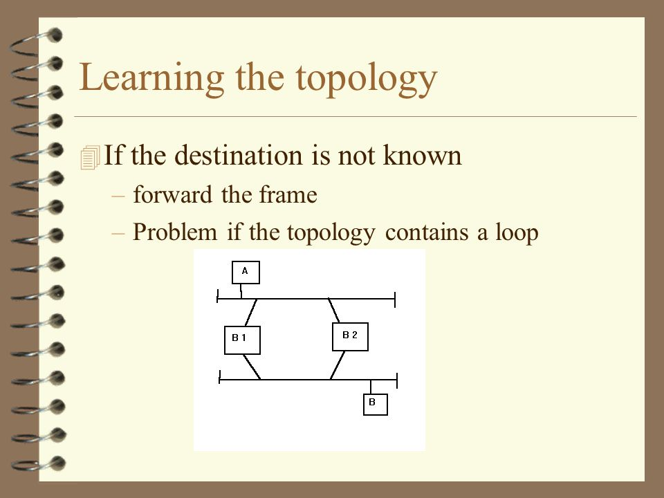 Learning the topology 4 If the destination is not known –forward the frame –Problem if the topology contains a loop