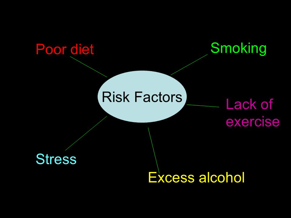 Risk Factors Smoking Poor diet Excess alcohol Stress Lack of exercise