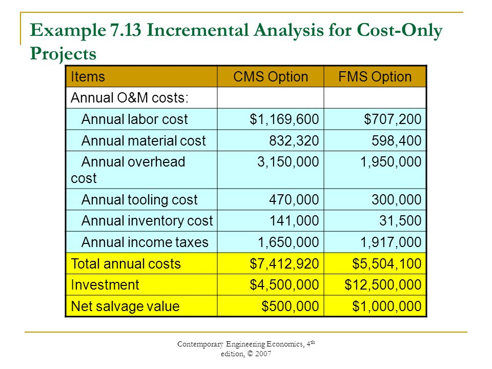 Contemporary Engineering Economics, 4 th edition, © 2007 ItemsCMS OptionFMS Option Annual O&M costs: Annual labor cost$1,169,600$707,200 Annual material cost832,320598,400 Annual overhead cost 3,150,0001,950,000 Annual tooling cost470,000300,000 Annual inventory cost141,00031,500 Annual income taxes1,650,0001,917,000 Total annual costs$7,412,920$5,504,100 Investment$4,500,000$12,500,000 Net salvage value$500,000$1,000,000 Example 7.13 Incremental Analysis for Cost-Only Projects