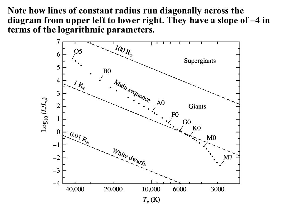 8 the classification of stellar spectra goals goals 1 gain a note how lines of constant radius run diagonally across the diagram from upper left to lower ccuart Image collections