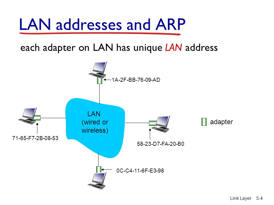 Link Layer5-4 LAN addresses and ARP each adapter on LAN has unique LAN address adapter 1A-2F-BB AD D7-FA-20-B0 0C-C4-11-6F-E F7-2B LAN (wired or wireless)