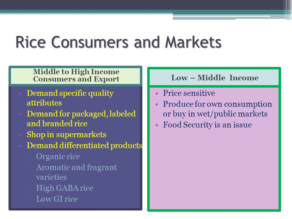 Rice Consumers and Markets Middle to High Income Consumers and Export Low – Middle Income Demand specific quality attributes Demand for packaged, labeled and branded rice Shop in supermarkets Demand differentiated products ▫Organic rice ▫Aromatic and fragrant varieties ▫High GABA rice ▫Low GI rice Price sensitive Produce for own consumption or buy in wet/public markets Food Security is an issue
