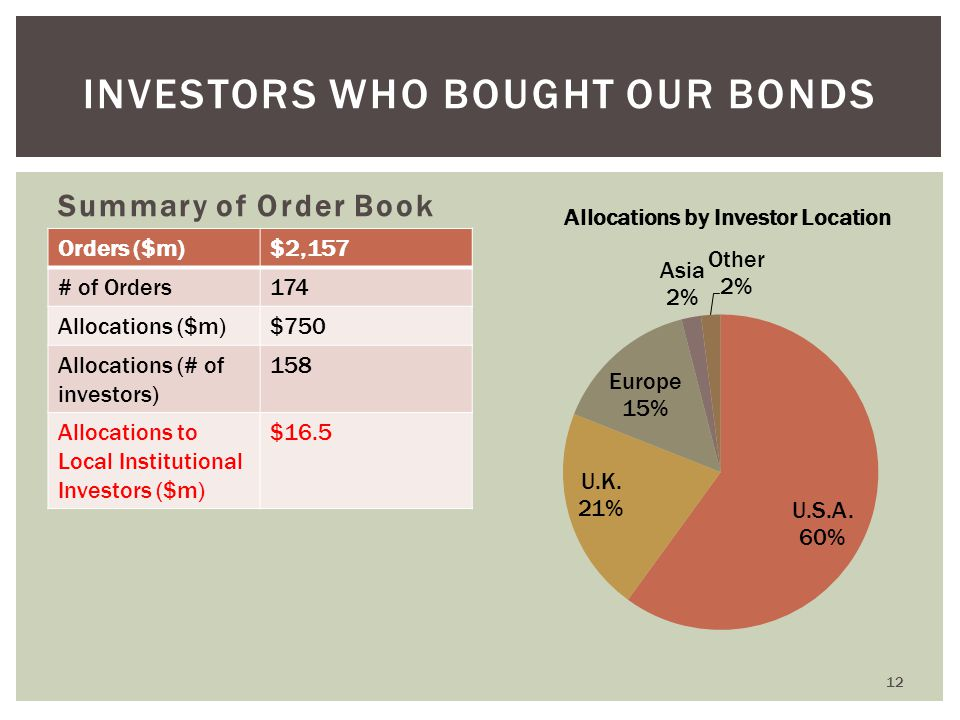 INVESTORS WHO BOUGHT OUR BONDS Summary of Order Book Orders ($m)$2,157 # of Orders174 Allocations ($m)$750 Allocations (# of investors) 158 Allocations to Local Institutional Investors ($m) $