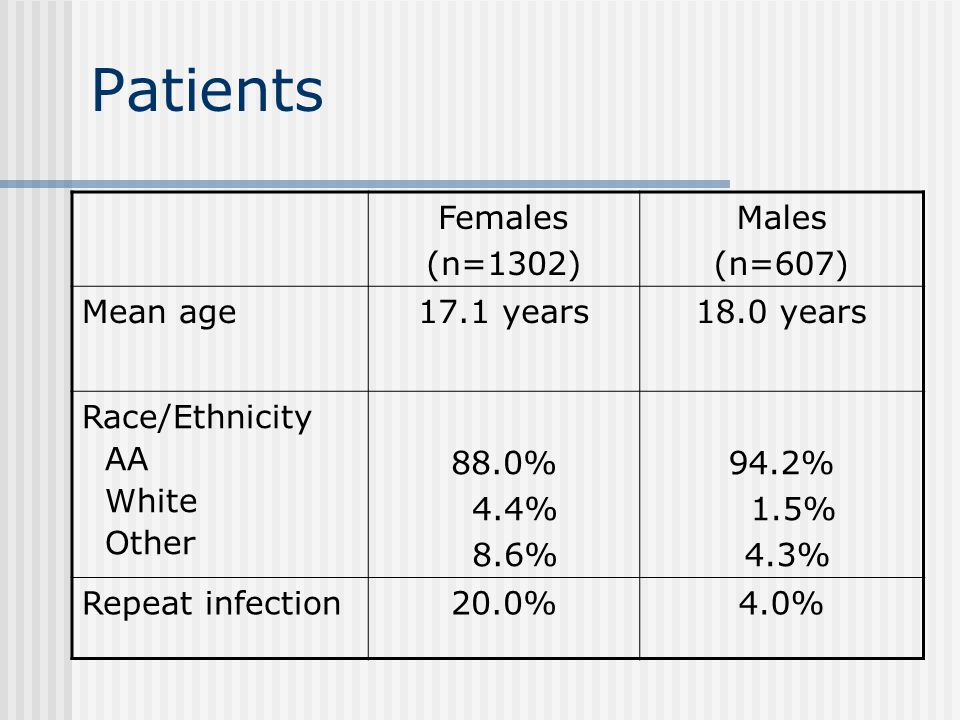 Patients Females (n=1302) Males (n=607) Mean age17.1 years18.0 years Race/Ethnicity AA White Other 88.0% 4.4% 8.6% 94.2% 1.5% 4.3% Repeat infection20.0%4.0%