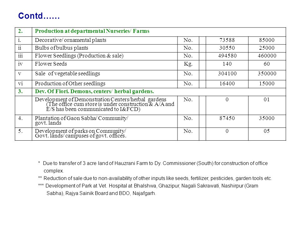 HORTICULTURE UNIT DEVELOPMENT DEPARTMENT GOVT  OF N C T  OF DELHI